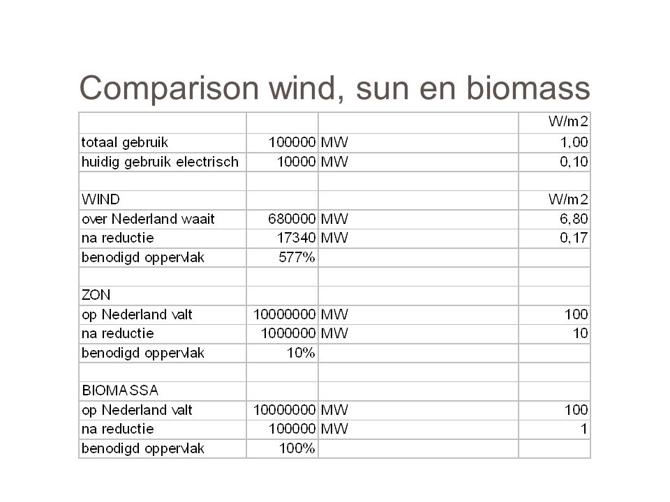 Comparison wind, sun en biomass