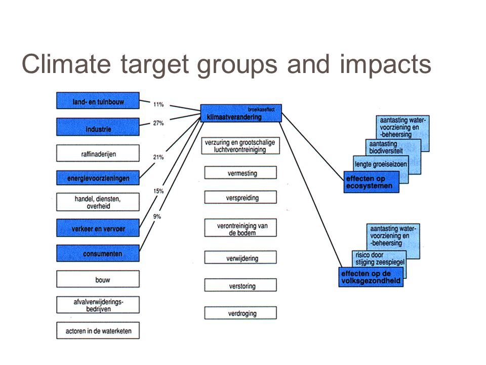 Climate target groups and impacts