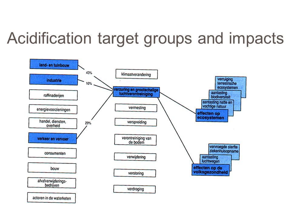 Acidification target groups and impacts