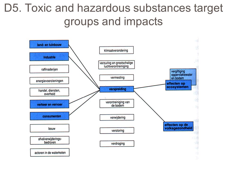 D5. Toxic and hazardous substances target groups and impacts