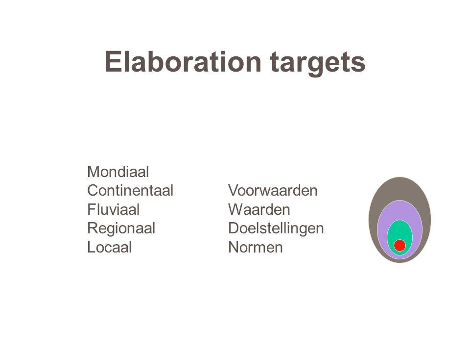 Elaboration targets Mondiaal ContinentaalVoorwaarden FluviaalWaarden RegionaalDoelstellingen LocaalNormen