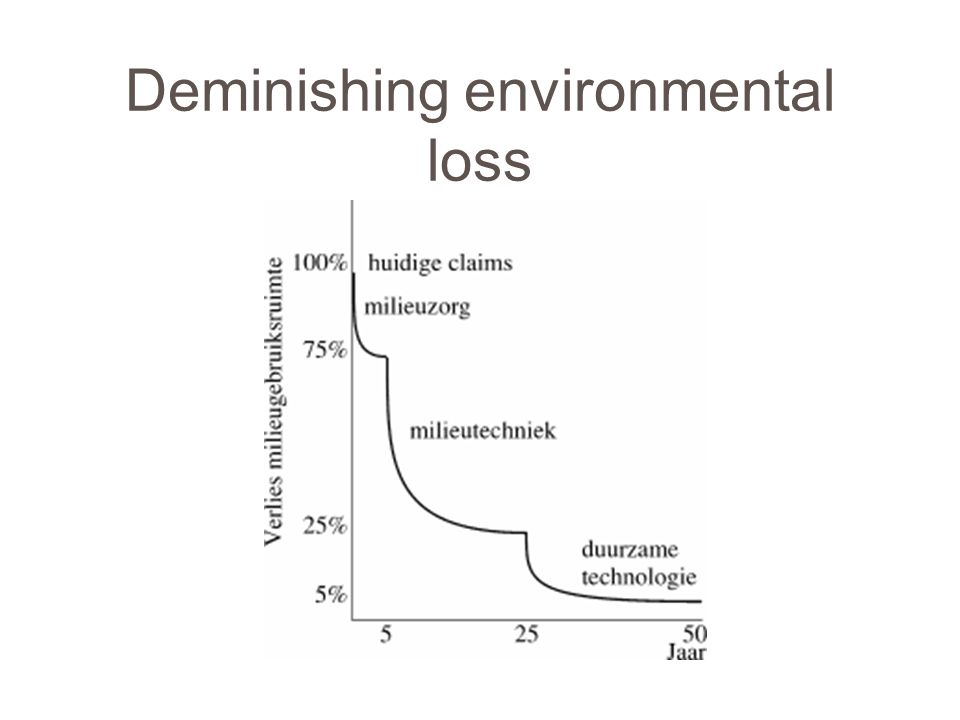 Deminishing environmental loss