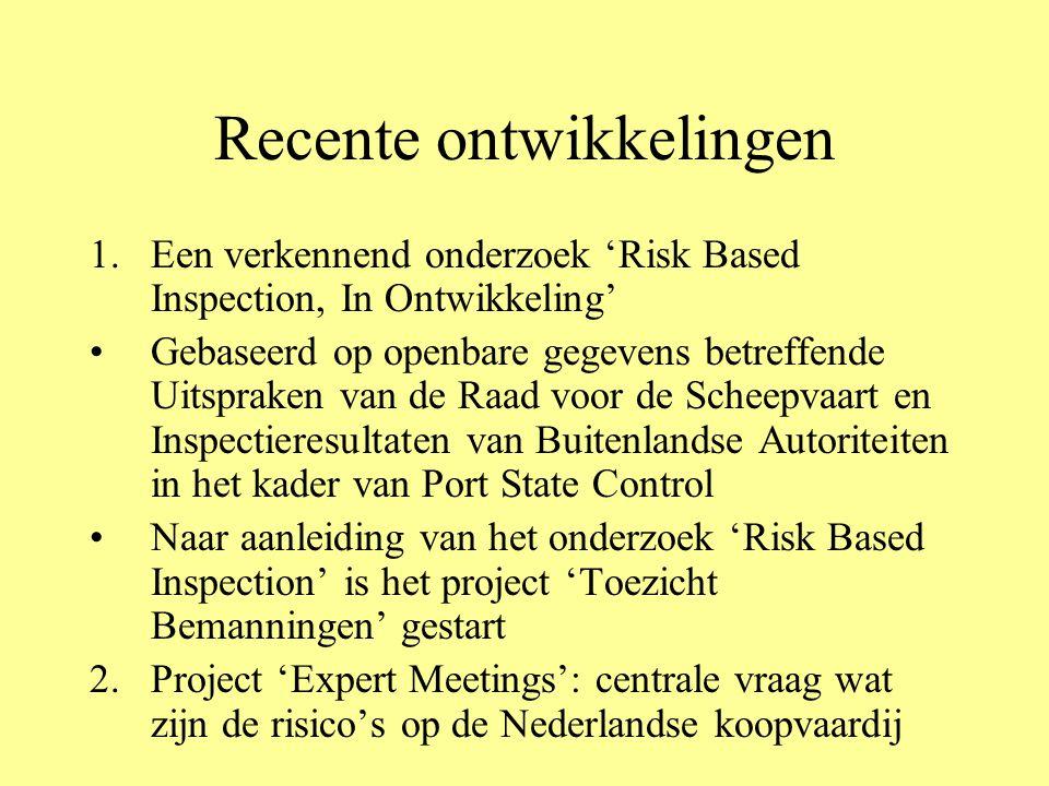 Recente ontwikkelingen 1.Een verkennend onderzoek 'Risk Based Inspection, In Ontwikkeling' Gebaseerd op openbare gegevens betreffende Uitspraken van d