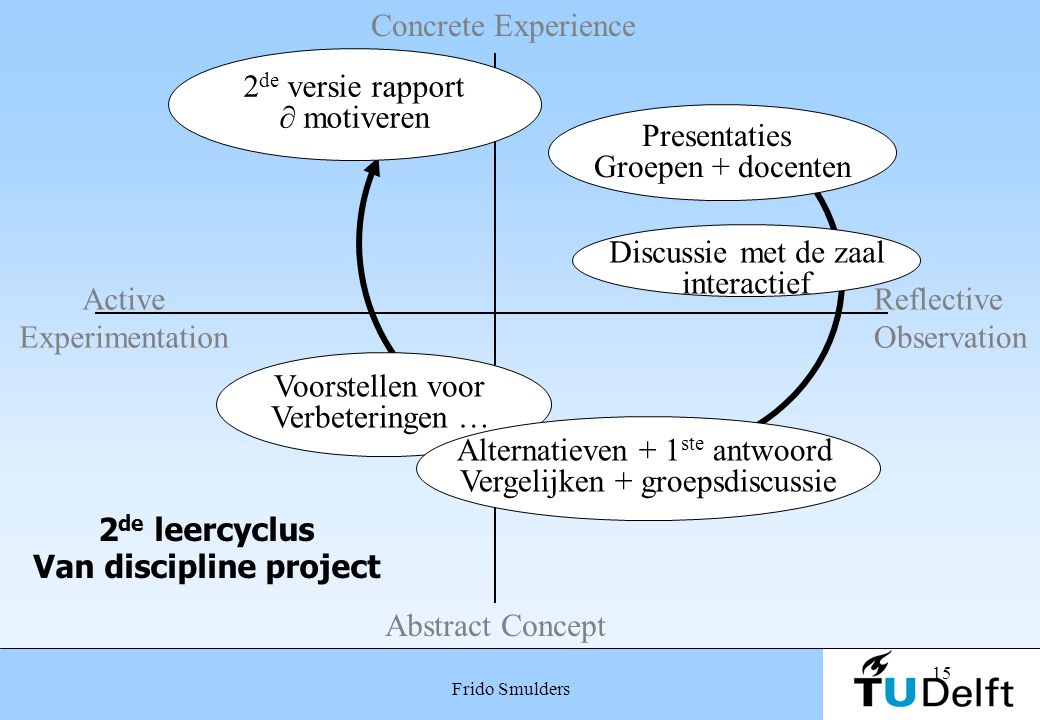15 Frido Smulders 2 de leercyclus Van discipline project 2 de versie rapport ∂ motiveren Presentaties Groepen + docenten Voorstellen voor Verbeteringe