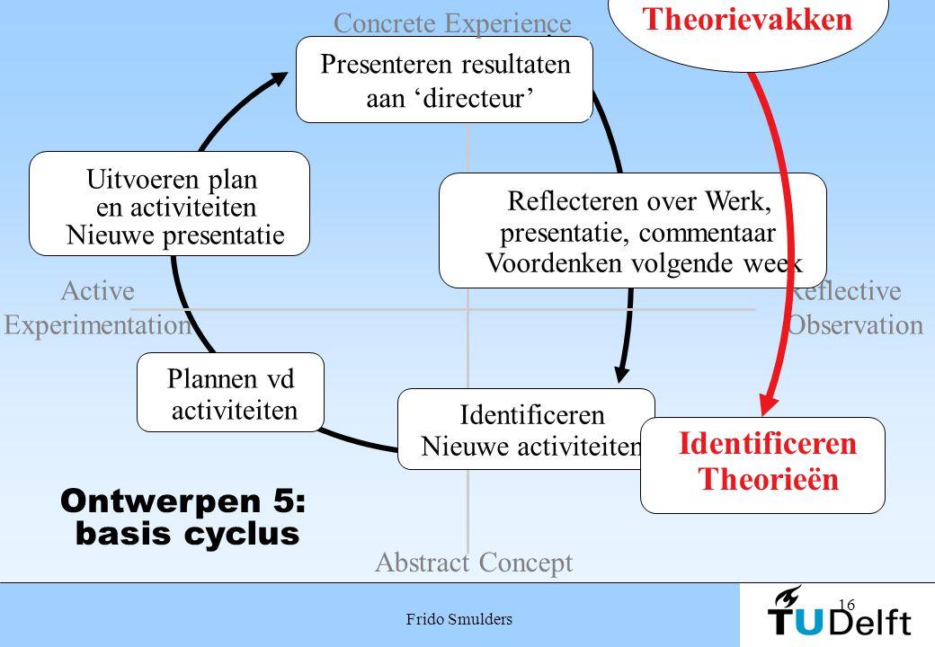 16 Frido Smulders Plannen vd activiteiten Presenteren resultaten aan 'directeur' Ontwerpen 5: basis cyclus Uitvoeren plan en activiteiten Nieuwe prese