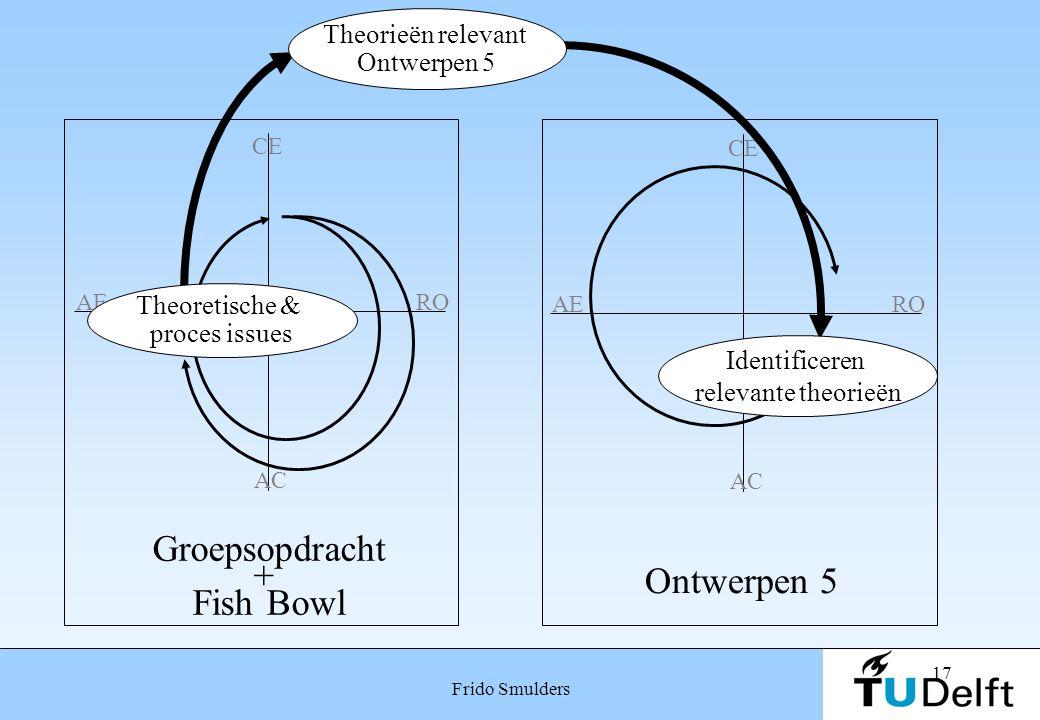 17 Frido Smulders AE CE RO AC AE CE RO AC Identificeren relevante theorieën Groepsopdracht + Fish Bowl Ontwerpen 5 Theoretische & proces issues Theori