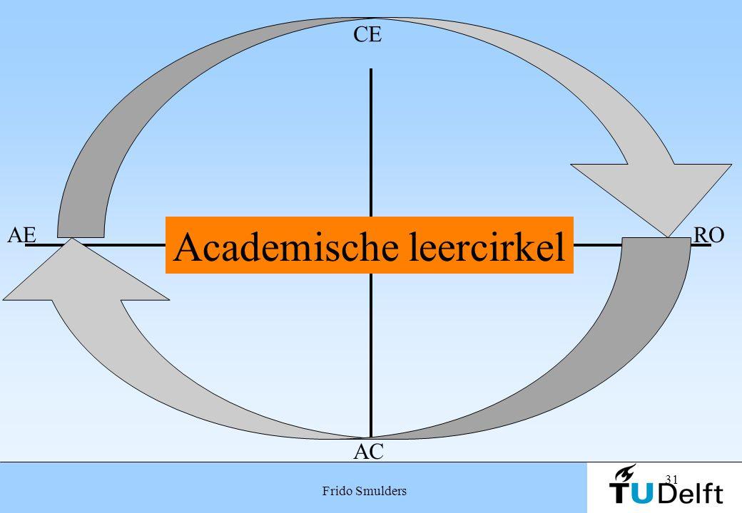 31 Frido Smulders Academische leercirkel CE RO AC AE