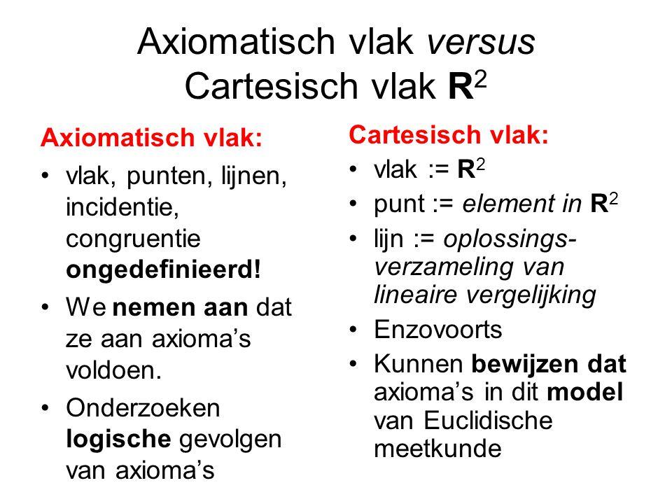 Axiomatisch vlak versus Cartesisch vlak R 2 Axiomatisch vlak: vlak, punten, lijnen, incidentie, congruentie ongedefinieerd.