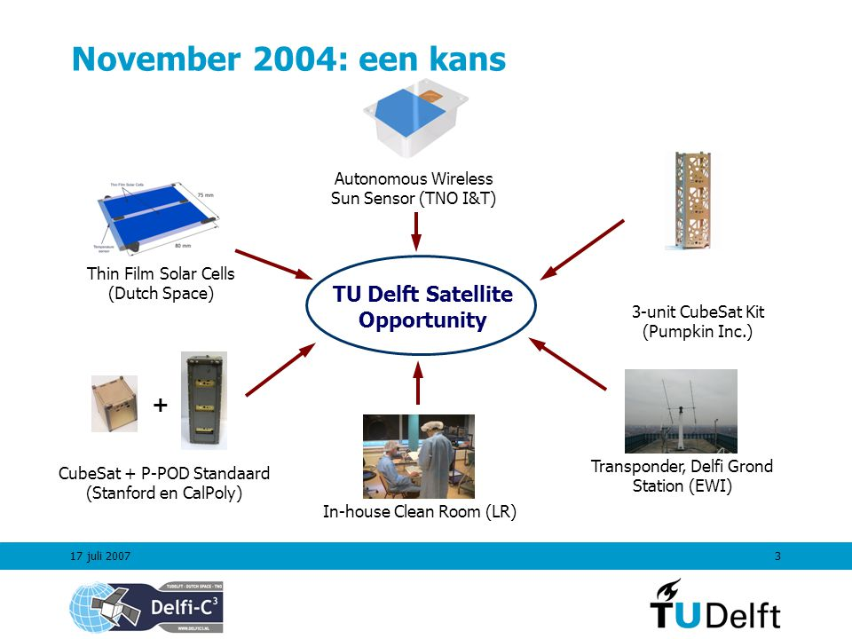17 juli 20073 November 2004: een kans CubeSat + P-POD Standaard (Stanford en CalPoly) Autonomous Wireless Sun Sensor (TNO I&T) Transponder, Delfi Grond Station (EWI) Thin Film Solar Cells (Dutch Space) 3-unit CubeSat Kit (Pumpkin Inc.) In-house Clean Room (LR) TU Delft Satellite Opportunity +