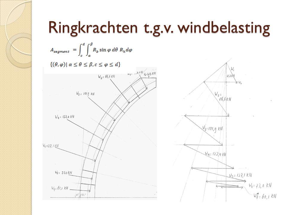 Ringkrachten t.g.v. windbelasting