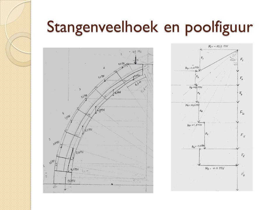 Stangenveelhoek en poolfiguur