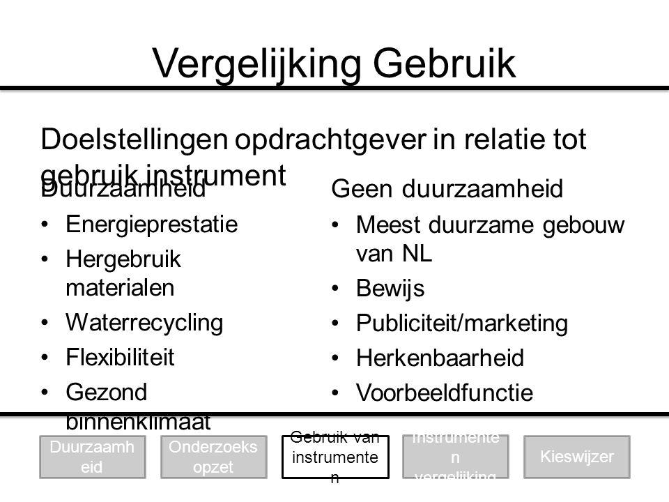 Vergelijking Gebruik Doelstellingen opdrachtgever in relatie tot gebruik instrument Duurzaamheid Energieprestatie Hergebruik materialen Waterrecycling