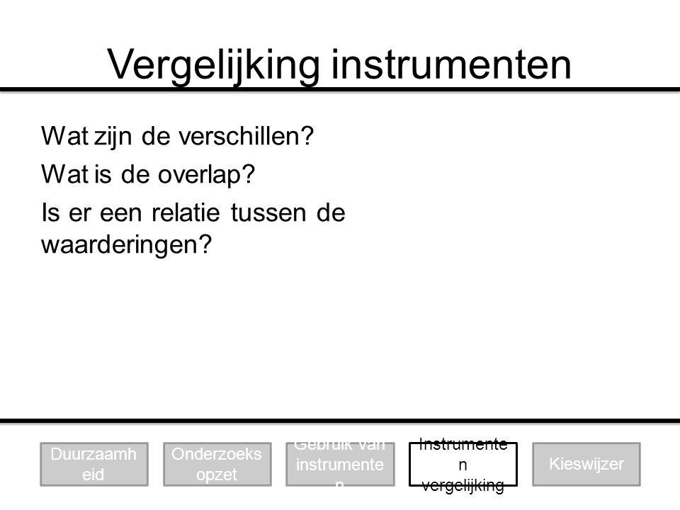 Vergelijking instrumenten Wat zijn de verschillen? Wat is de overlap? Is er een relatie tussen de waarderingen? Duurzaamh eid Onderzoeks opzet Gebruik