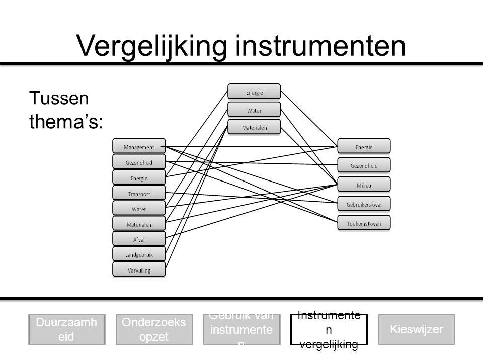 Vergelijking instrumenten Tussen thema's: Duurzaamh eid Onderzoeks opzet Gebruik van instrumente n Instrumente n vergelijking Kieswijzer
