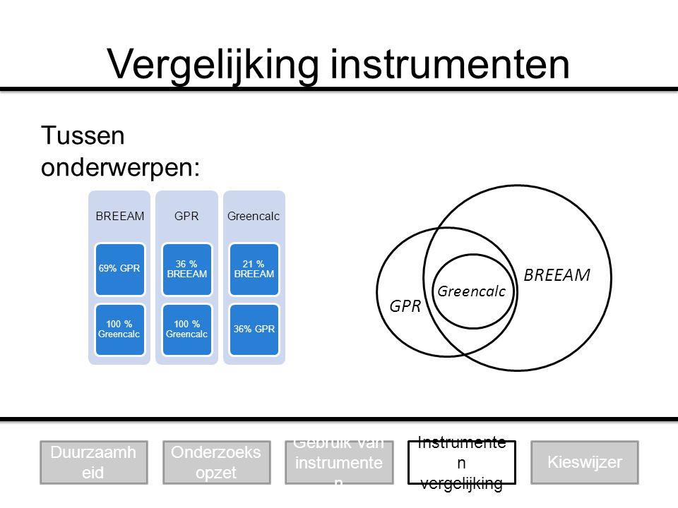 Vergelijking instrumenten Greencalc GPR BREEAM BREEAM 69% GPR 100 % Greencalc GPR 36 % BREEAM 100 % Greencalc Greencalc 21 % BREEAM 36% GPR Tussen ond