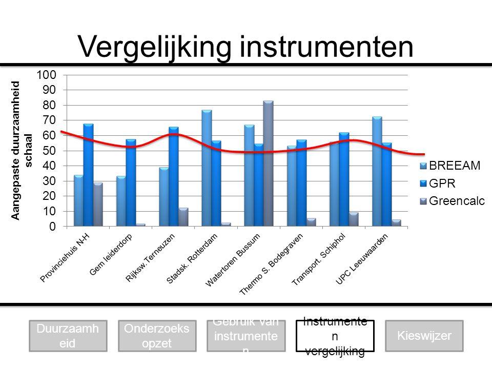 Vergelijking instrumenten Duurzaamh eid Onderzoeks opzet Gebruik van instrumente n Instrumente n vergelijking Kieswijzer