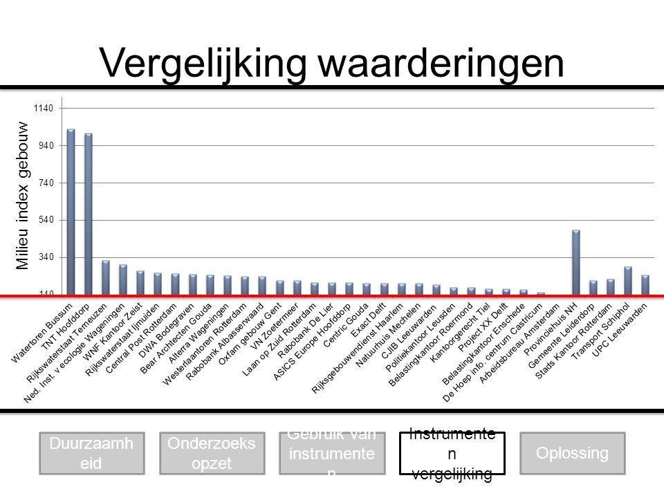 Vergelijking waarderingen Duurzaamh eid Onderzoeks opzet Gebruik van instrumente n Oplossing Instrumente n vergelijking