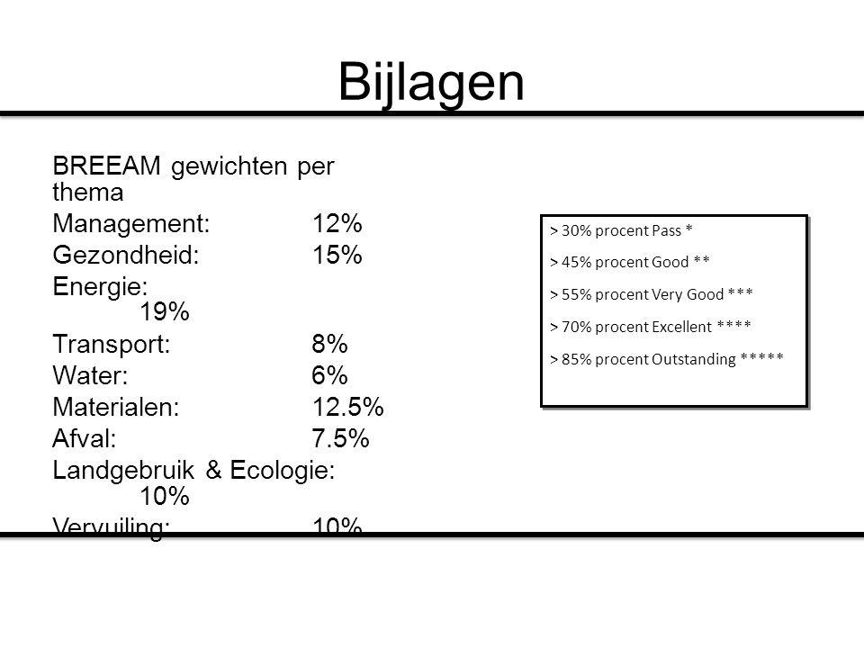 Bijlagen BREEAM gewichten per thema Management:12% Gezondheid:15% Energie: 19% Transport:8% Water:6% Materialen:12.5% Afval:7.5% Landgebruik & Ecologi