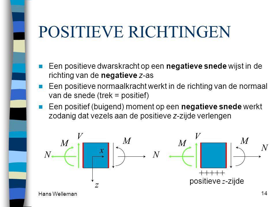 Hans Welleman 14 POSITIEVE RICHTINGEN Een positieve dwarskracht op een negatieve snede wijst in de richting van de negatieve z-as Een positieve normaalkracht werkt in de richting van de normaal van de snede (trek = positief) Een positief (buigend) moment op een negatieve snede werkt zodanig dat vezels aan de positieve z-zijde verlengen M N V M N V M N M z x +++++ positieve z -zijde
