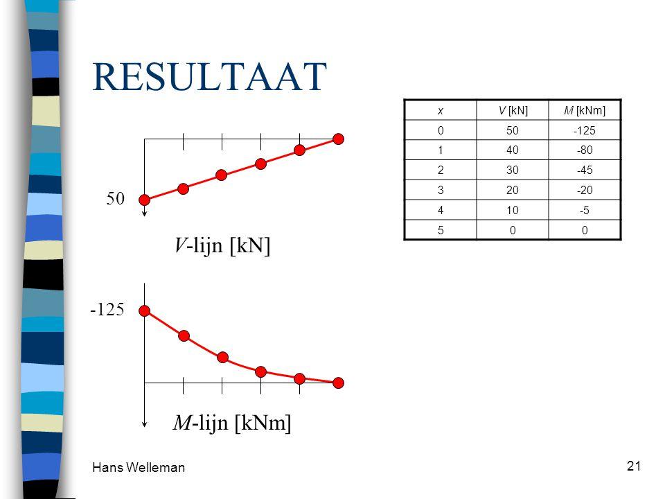 Hans Welleman 21 RESULTAAT xV [kN]M [kNm] 050-125 140-80 230-45 320-20 410-5 500 50 V-lijn [kN] M-lijn [kNm] -125