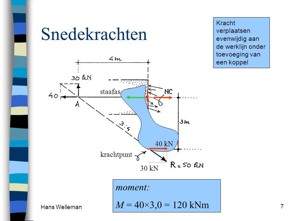 Hans Welleman 18 Conclusies PUNTLAST Constante V-lijn voor delen zonder belasting en een lineaire M-lijn T.p.v.