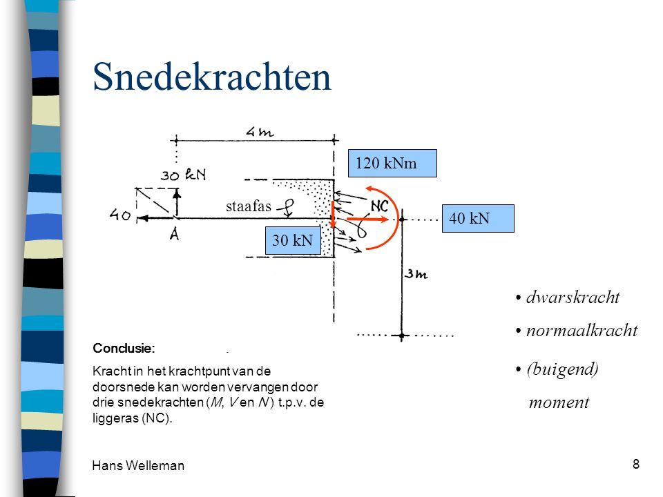 Hans Welleman 8 Snedekrachten krachtpunt staafas 30 kN dwarskracht 40 kN normaalkracht 120 kNm (buigend) moment Conclusie: Kracht in het krachtpunt van de doorsnede kan worden vervangen door drie snedekrachten (M, V en N ) t.p.v.