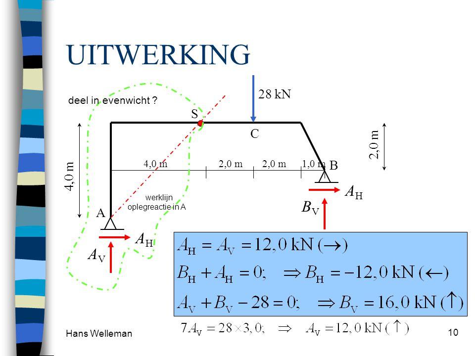 Hans Welleman 10 UITWERKING 28 kN BVBV AHAH AVAV AHAH S A B C 4,0 m2,0 m1,0 m 4,0 m 2,0 m Momentensom om S (deel AS) is 0: (onbekenden A V en A H ) Mo