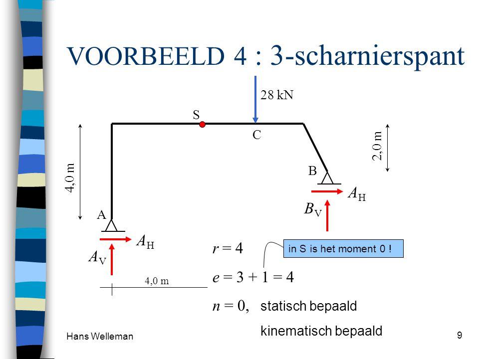 Hans Welleman 9 VOORBEELD 4 : 3-scharnierspant 28 kN BVBV AHAH AVAV AHAH S A B C 4,0 m 1,0 m 4,0 m 2,0 m r = 4 e = 3 + 1 = 4 n = 0, statisch bepaald k
