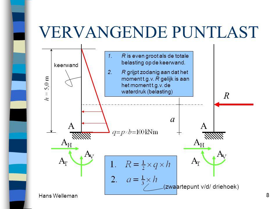 Hans Welleman 8 VERVANGENDE PUNTLAST keerwand A AHAH AVAV ATAT A AHAH AVAV ATAT R a 1.R is even groot als de totale belasting op de keerwand. 2.R grij