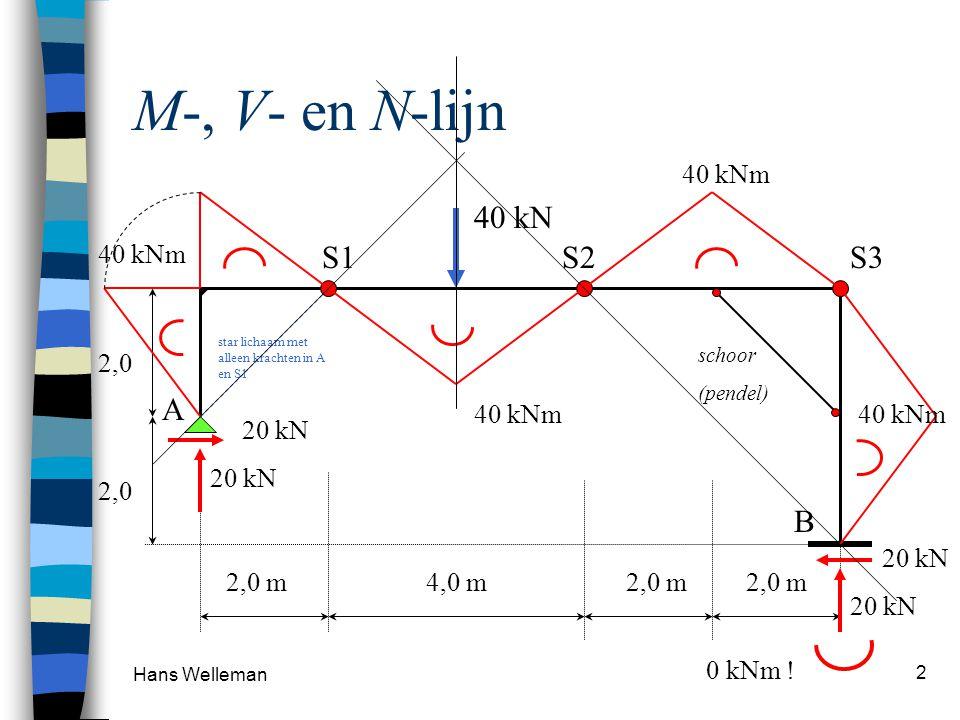 Hans Welleman 13 Tentamensom Oplegreacties Karakteristieke punten M-lijn, V-lijn 4 m X 2 1