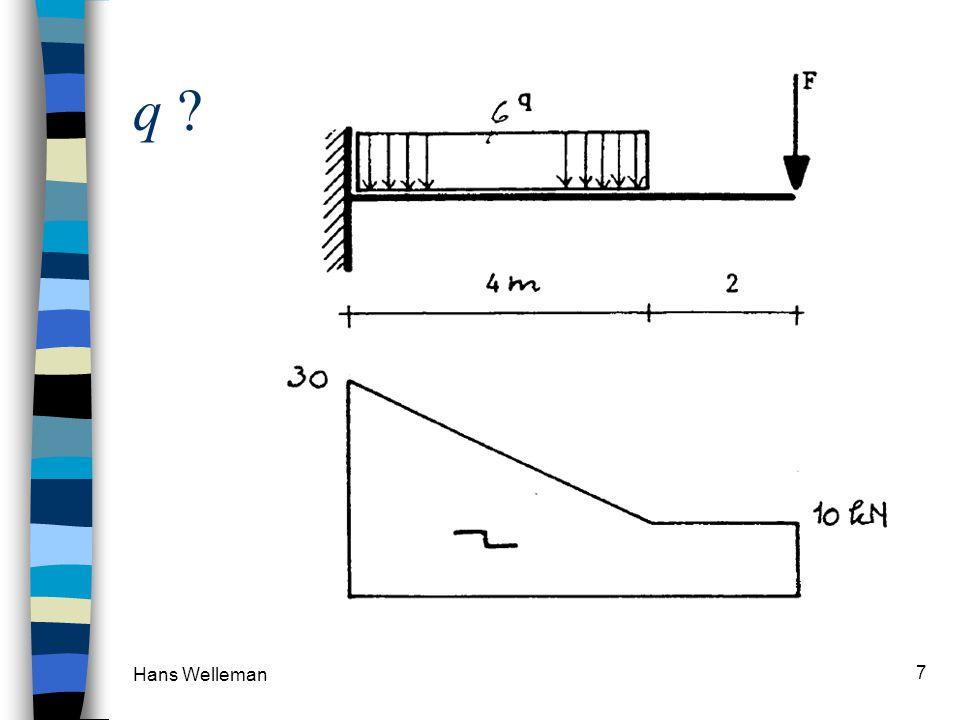 Hans Welleman 8 V-lijn ? q = 12/3=4 kN/m oplegreacties 9 kN 4 kN/m