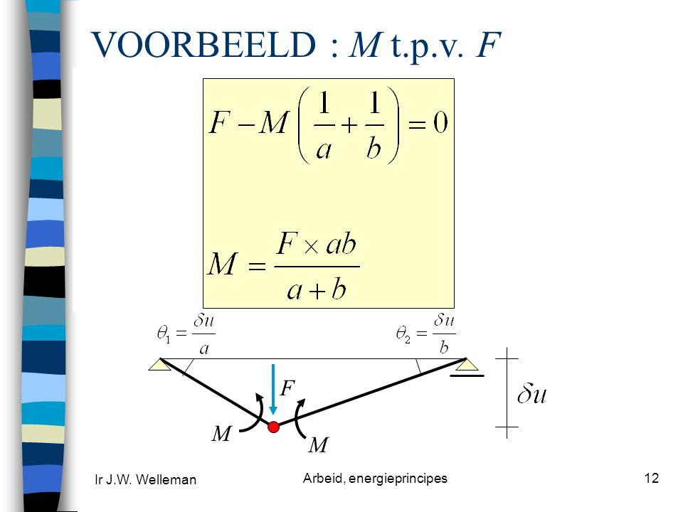 Ir J.W. Welleman Arbeid, energieprincipes12 VOORBEELD : M t.p.v. F l F ab M F M x-as z-as