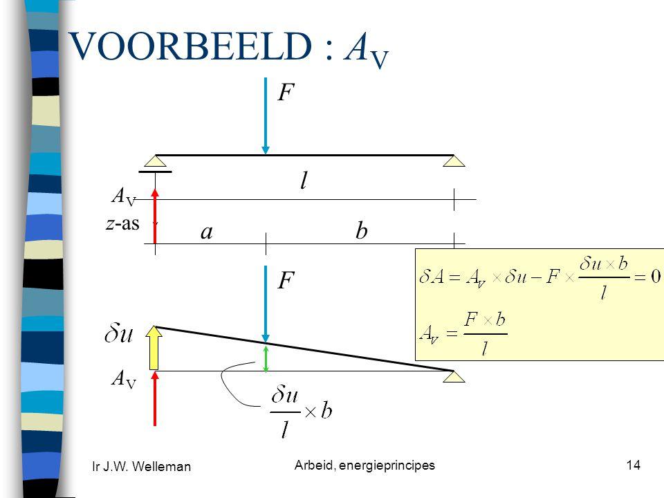 Ir J.W. Welleman Arbeid, energieprincipes14 VOORBEELD : A V AVAV F l ab z-as F AVAV