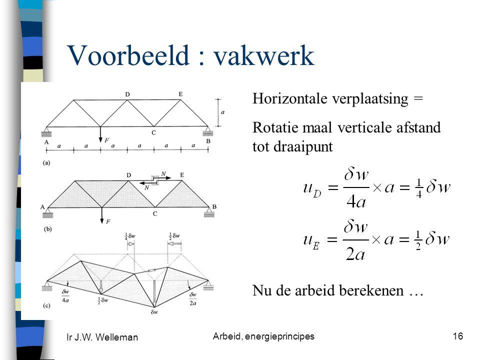 Ir J.W.Welleman Arbeid, energieprincipes16 Kracht in staaf DE .