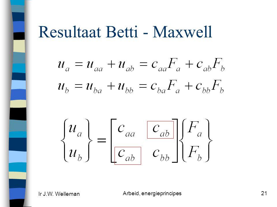 Ir J.W. Welleman Arbeid, energieprincipes21 Resultaat Betti - Maxwell