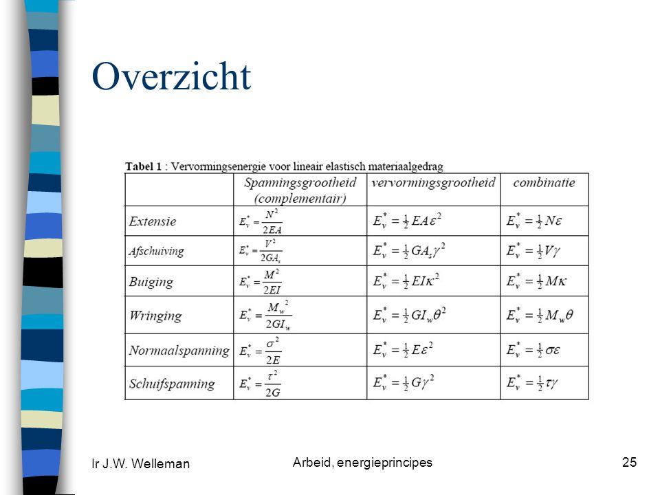 Ir J.W. Welleman Arbeid, energieprincipes25 Overzicht
