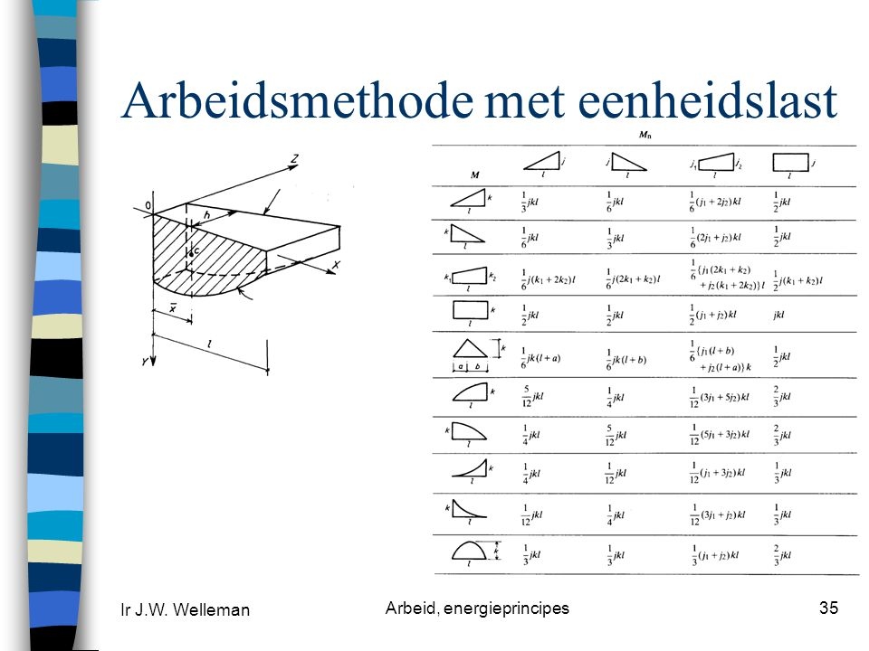 Ir J.W. Welleman Arbeid, energieprincipes35 Arbeidsmethode met eenheidslast