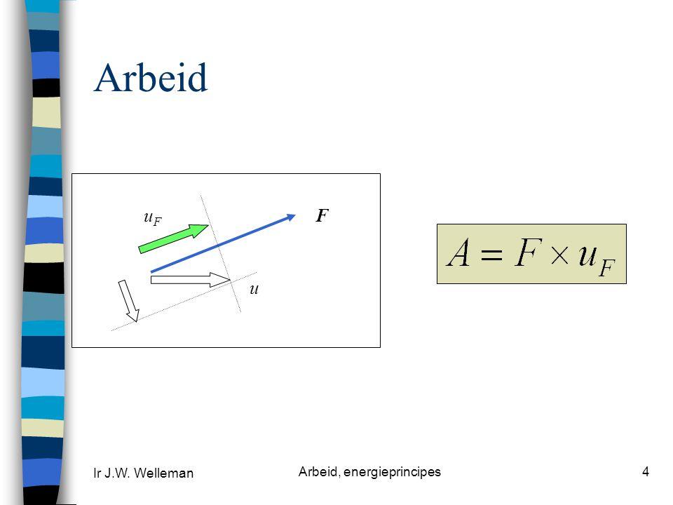 Ir J.W. Welleman Arbeid, energieprincipes4 Arbeid F u uFuF