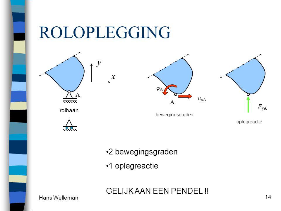 Hans Welleman 14 ROLOPLEGGING 2 bewegingsgraden 1 oplegreactie GELIJK AAN EEN PENDEL !! x y A rolbaan A u xA AA bewegingsgraden F yA oplegreactie
