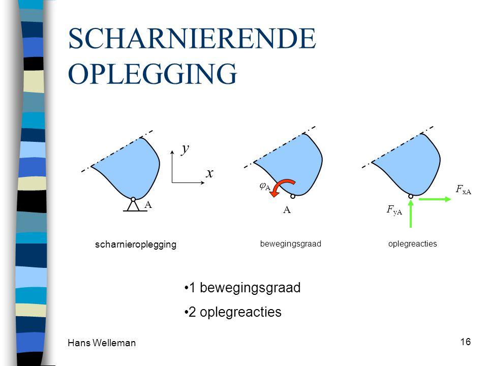 Hans Welleman 16 SCHARNIERENDE OPLEGGING x y A scharnieroplegging A AA bewegingsgraad F yA oplegreacties F xA 1 bewegingsgraad 2 oplegreacties