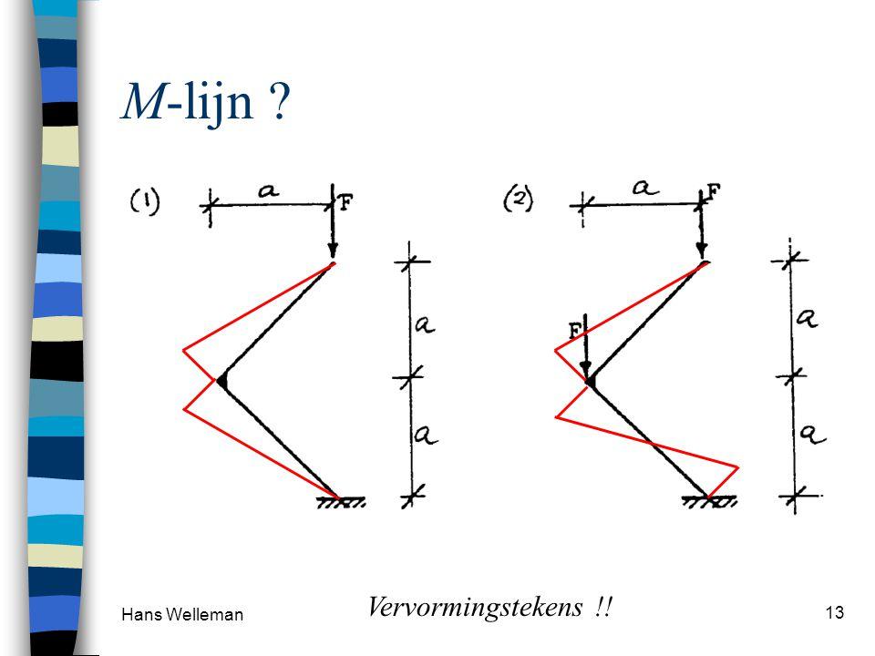 Hans Welleman 14 Tentamensom Oplegreacties Karakteristieke punten M-lijn, V-lijn 4 m X 2 1