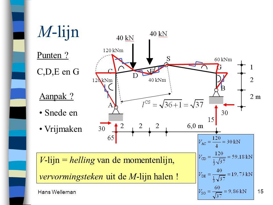 Hans Welleman 16 V-lijn 120 kNm 40 kNm 60 kNm M-lijn 30 kN 59,2 kN 19,7 kN 9,9 kN 30 kN V-lijn Let op : Zet alles uit loodrecht op de staafas!