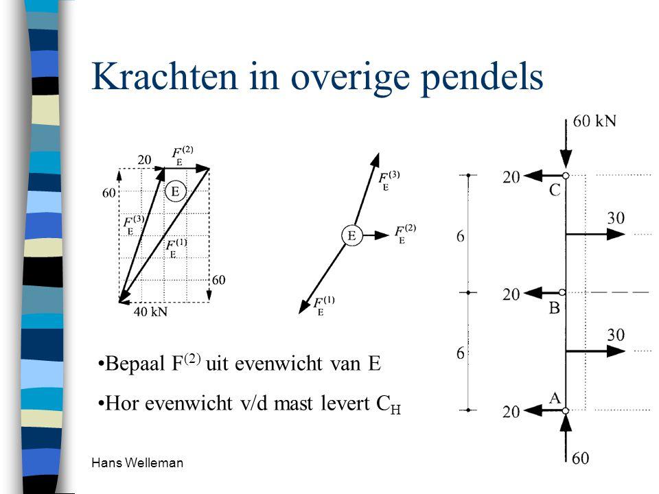 Hans Welleman 20 Krachten in overige pendels Bepaal F (2) uit evenwicht van E Hor evenwicht v/d mast levert C H