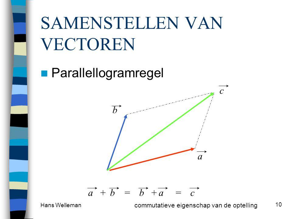 Hans Welleman 10 SAMENSTELLEN VAN VECTOREN Parallellogramregel a b c abbac++== commutatieve eigenschap van de optelling