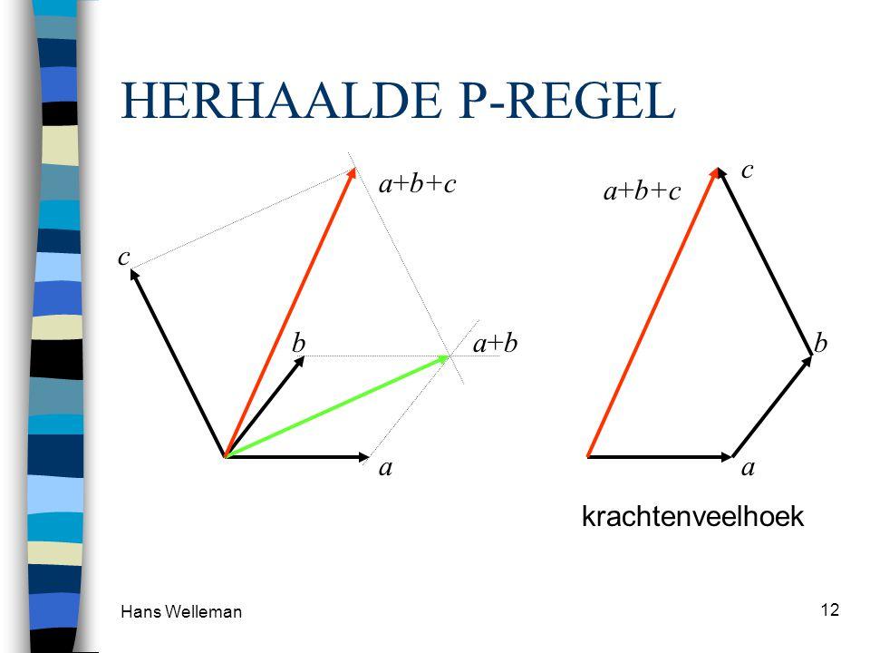 Hans Welleman 12 HERHAALDE P-REGEL a b c a+ba+b a+b+c a b c krachtenveelhoek