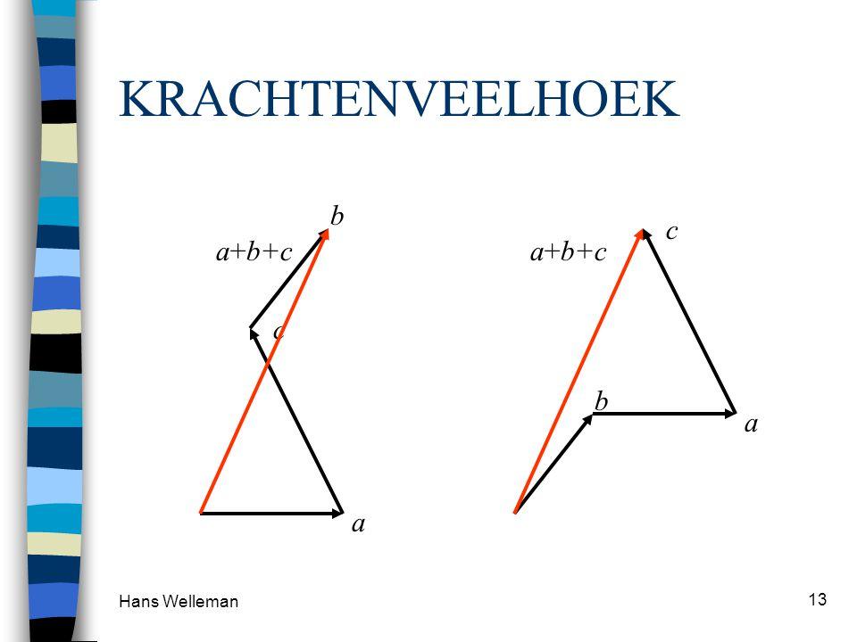 Hans Welleman 13 KRACHTENVEELHOEK a b c a+b+c a b c