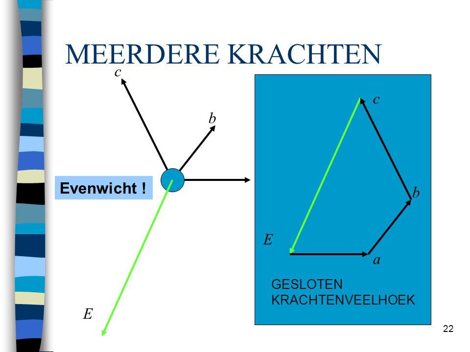 Hans Welleman 22 MEERDERE KRACHTEN a b c a b c R E Evenwicht ? Evenwicht ! b E c a GESLOTEN KRACHTENVEELHOEK E