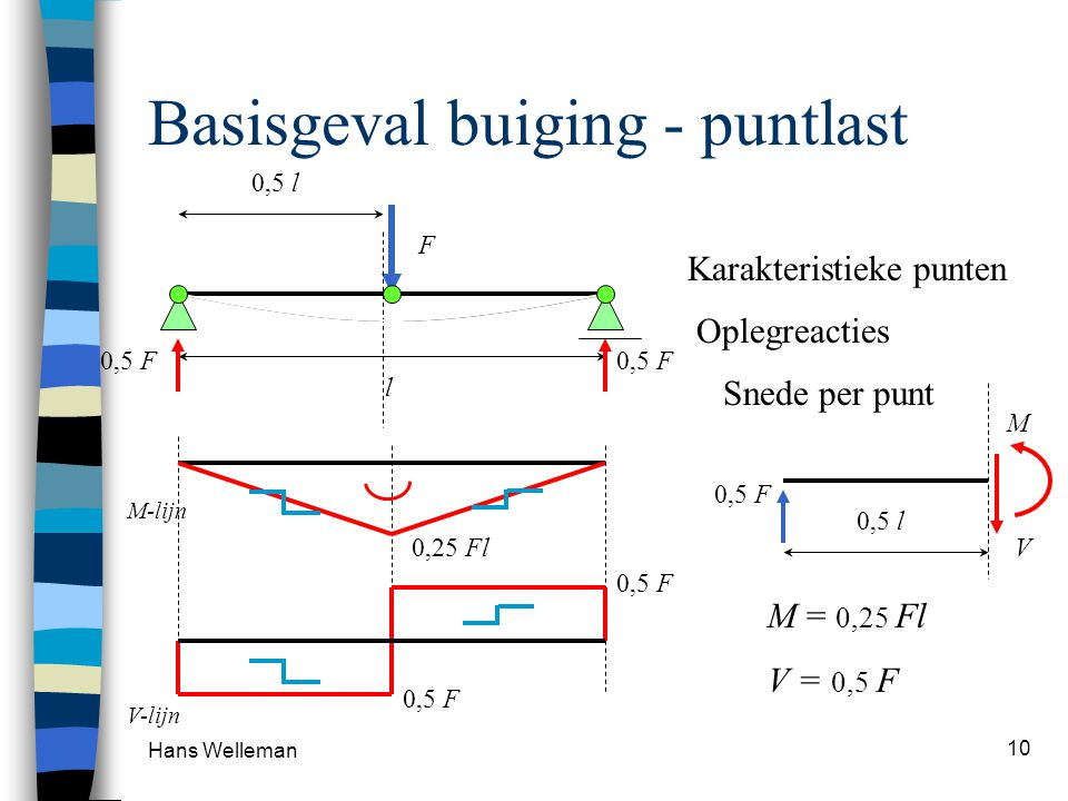 Hans Welleman 10 Basisgeval buiging - puntlast l 0,5 l F 0,5 F Oplegreacties Snede per punt 0,5 F M V 0,5 l 0,25 Fl M = 0,25 Fl V = 0,5 F Karakteristi