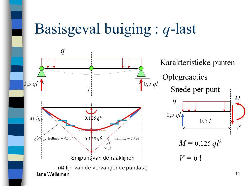 Hans Welleman 11 Basisgeval buiging : q-last l q 0,5 ql Oplegreacties Snede per punt 0,5 ql M V 0,5 l q M = 0,125 ql 2 V = 0 ! M-lijn 0,125 ql 2 Snijp