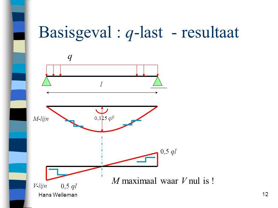 Hans Welleman 12 Basisgeval : q-last - resultaat l q M-lijn 0,125 ql 2 0,5 ql V-lijn M maximaal waar V nul is !
